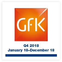BHETA GfK Index shows value growth across the board